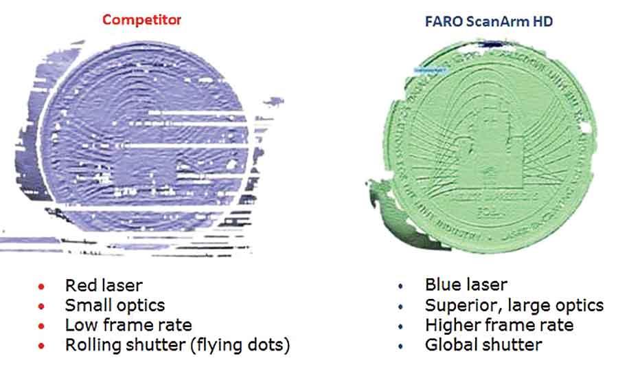 3D Laser Scanning with Blue Laser Technology | 2015-10-01