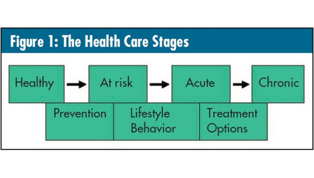 health care stages image graphic six sigma