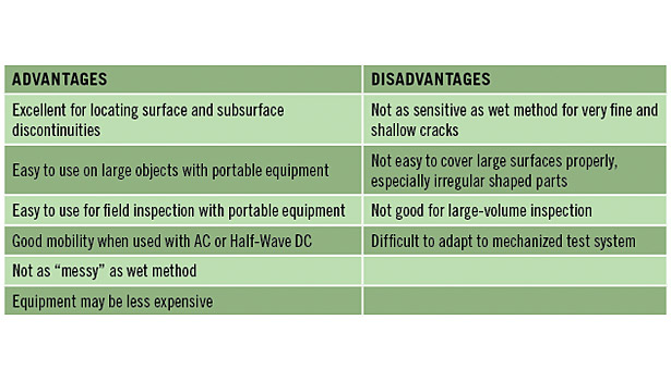 advantages disadvantages table magnetic particle inspection