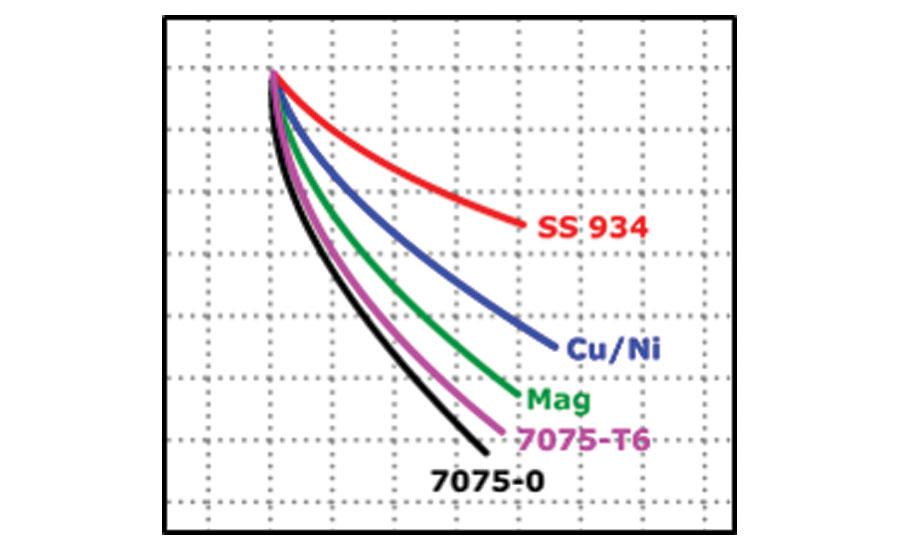 Eddy Current Probe : Demystifying eddy current heat treat verification