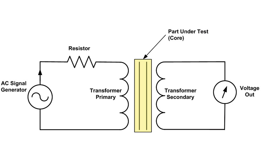 demystifying eddy current heat treat verification