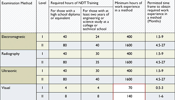 chart training work requirements NDT