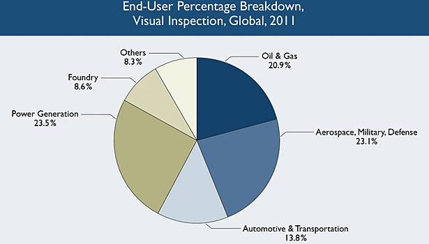 pie chart end user breakdown visual inspection