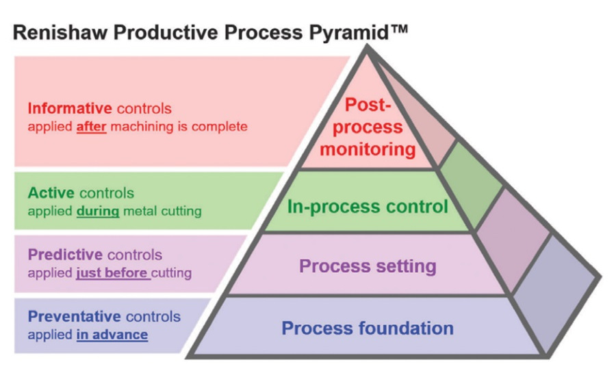 Productive Process Pyramid