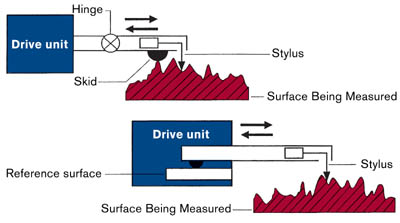 Surface roughness measurement
