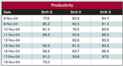 Quality 101: Moving Range Charts 'Fix' on Process Behavior