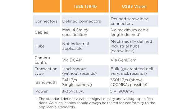 FireWire Goes USB 3.0   2015-01-07   Quality Magazine