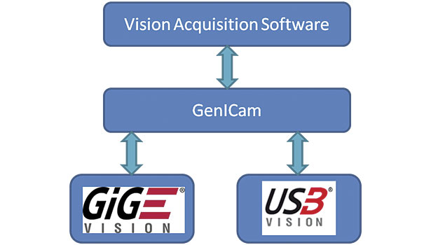 USB 3 0 Empowers Embedded Vision | 2014-03-03 | Quality Magazine