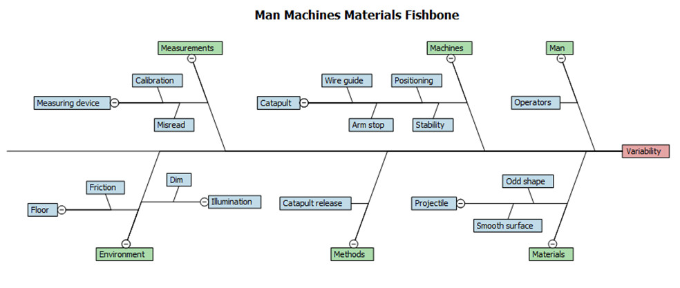 Case study fishbone diagrams