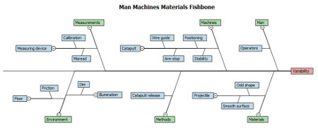 fishbone chart man machines materials six sigma