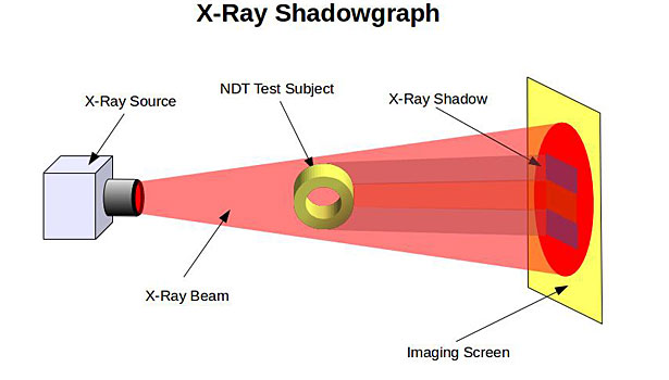 Digital radiography goes mobile for non destructive testing above vidiscosl3 ccuart Images