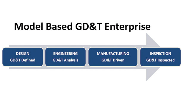 The GD&T Model